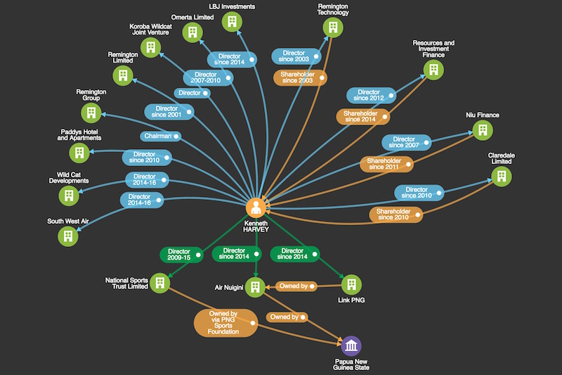 Network map showing Ken Harvey's links to O'Neill companies