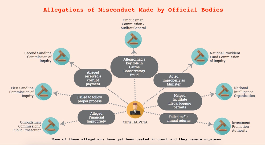 A summary of the misconduct allegations levelled against Chris Haiveta